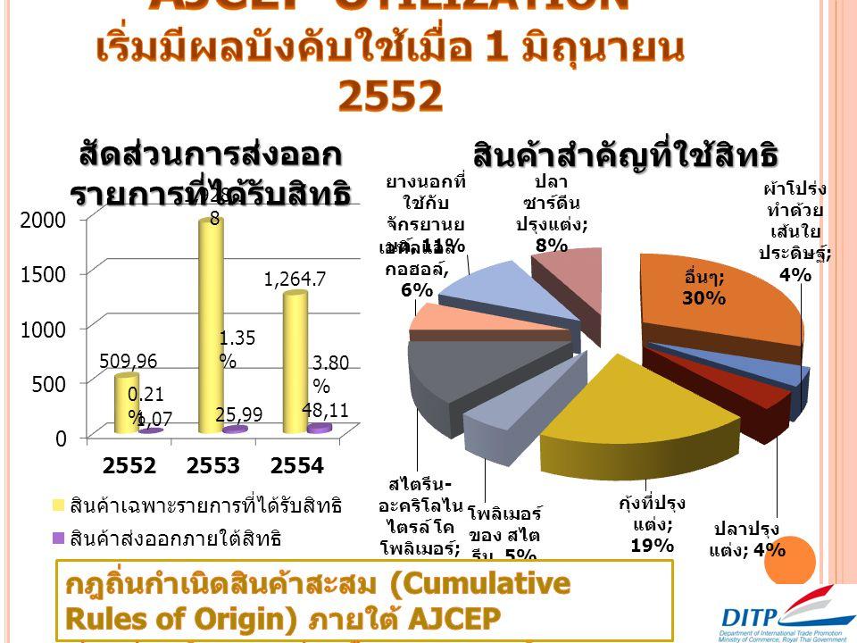 33.37 % 58.87 % สัดส่วนการส่งออก รายการที่ได้รับสิทธิ สินค้าสำคัญที่ใช้สิทธิ