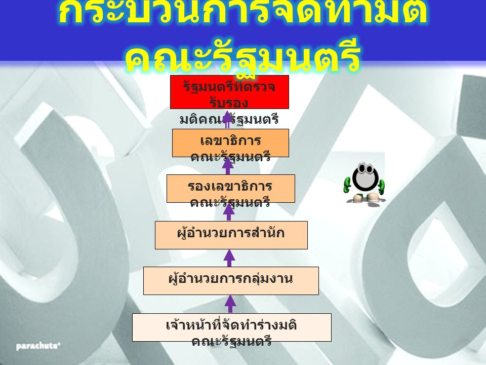 รัฐมนตรีที่ตรวจ รับรอง มติคณะรัฐมนตรี เลขาธิการ คณะรัฐมนตรี รองเลขาธิการ คณะรัฐมนตรี ผู้อำนวยการสำนัก ผู้อำนวยการกลุ่มงาน เจ้าหน้าที่จัดทำร่างมติ คณะรัฐมนตรี