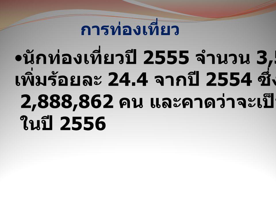 การท่องเที่ยว นักท่องเที่ยวปี 2555 จำนวน 3,574,307 คน เพิ่มร้อยละ 24.4 จากปี 2554 ซึ่งมีจำนวน 2,888,862 คน และคาดว่าจะเป็น 4 ล้านคน ในปี 2556