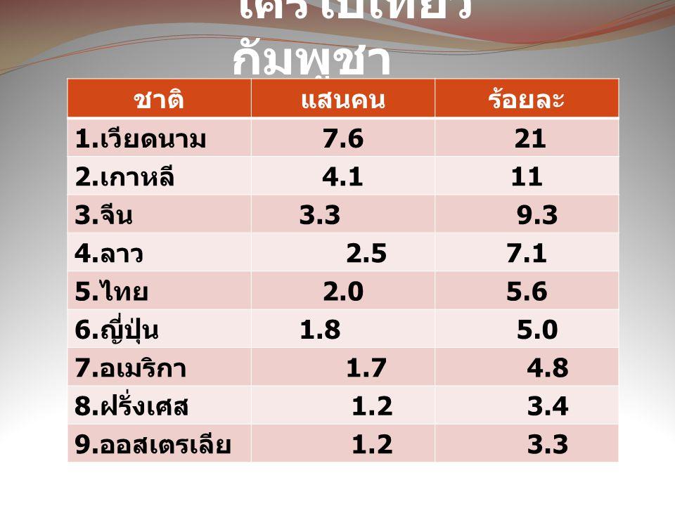 ใครไปเที่ยว กัมพูชา ชาติแสนคนร้อยละ 1. เวียดนาม 7.6 21 2. เกาหลี 4.111 3. จีน 3.3 9.3 4. ลาว 2.57.1 5. ไทย 2.05.6 6. ญี่ปุ่น 1.8 5.0 7. อเมริกา 1.7 4.