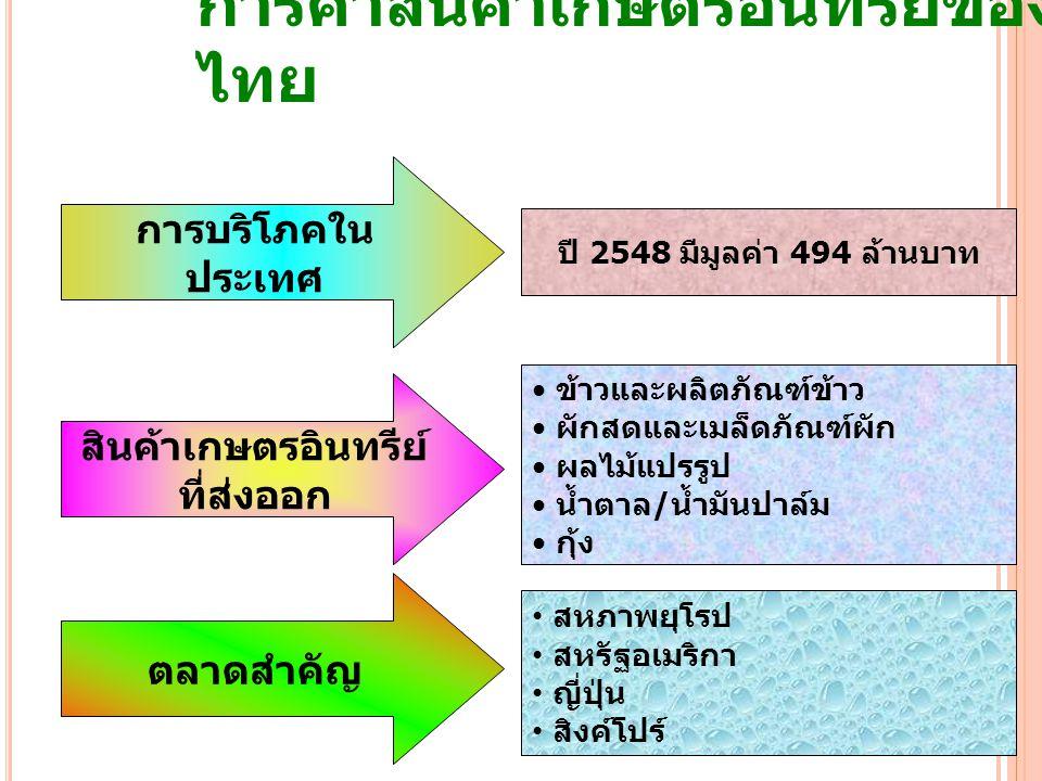 การค้าสินค้าเกษตรอินทรีย์ของ ไทย 3 การบริโภคใน ประเทศ สินค้าเกษตรอินทรีย์ ที่ส่งออก ตลาดสำคัญ ปี 2548 มีมูลค่า 494 ล้านบาท ข้าวและผลิตภัณฑ์ข้าว ผักสดและเมล็ดภัณฑ์ผัก ผลไม้แปรรูป น้ำตาล/น้ำมันปาล์ม กุ้ง สหภาพยุโรป สหรัฐอเมริกา ญี่ปุ่น สิงค์โปร์
