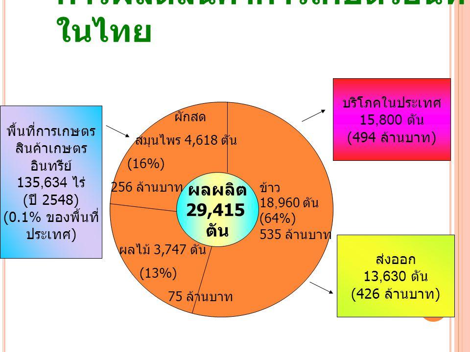 การผลิตสินค้าการเกษตรอินทรีย์ ในไทย 4 ผลผลิต 29,415 ตัน ข้าว 18,960 ตัน (64%) 535 ล้านบาท ผักสด สมุนไพร 4,618 ตัน (16%) 256 ล้านบาท ผลไม้ 3,747 ตัน (1