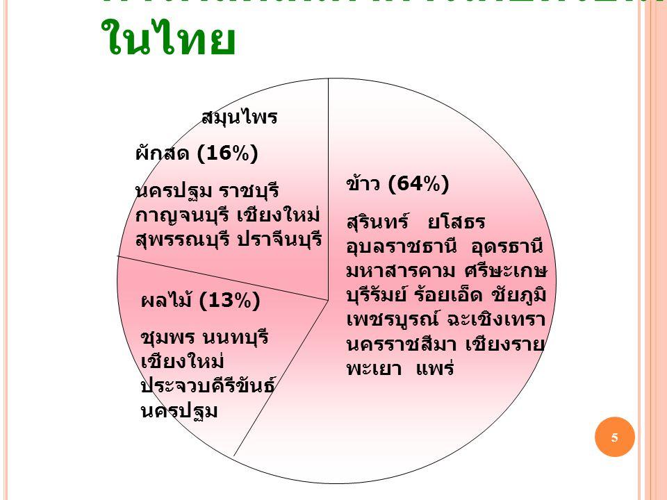 การผลิตสินค้าการเกษตรอินทรีย์ ในไทย 5 ข้าว (64%) สุรินทร์ ยโสธร อุบลราชธานี อุดรธานี มหาสารคาม ศรีษะเกษ บุรีรัมย์ ร้อยเอ็ด ชัยภูมิ เพชรบูรณ์ ฉะเชิงเทรา นครราชสีมา เชียงราย พะเยา แพร่ สมุนไพร ผักสด (16%) นครปฐม ราชบุรี กาญจนบุรี เชียงใหม่ สุพรรณบุรี ปราจีนบุรี ผลไม้ (13%) ชุมพร นนทบุรี เชียงใหม่ ประจวบคีรีขันธ์ นครปฐม