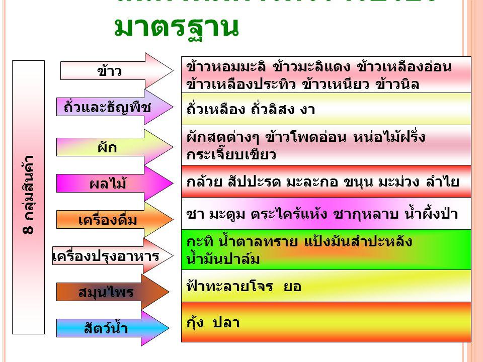 กลยุทธ์การพัฒนาสินค้าเกษตร อินทรีย์ของไทย 7 กลยุทธ์ระดับชาติ ( สำนักงานนวัตกรรมแห่งชาติ ) ขยายฐานการผลิตสำหรับ สินค้าเกษตรอินทรีย์ เพิ่มขีดความสามารถและ ปรับปรุงโครงสร้างให้มี ประสิทธิภาพดีขึ้น ให้ความสำคัญกับการวิจัยสินค้า เกษตรอินทรีย์ ปรับปรุงและยกระดับสมรรถนะ ของผู้ผลิตสินค้าเกษตรอินทรีย์ การพัฒนาตลาดสินค้าเกษตร อินทรีย์ภายในประเทศ ขยายตลาดส่งออกสินค้าเกษตร อินทรีย์ ทำให้ประเทศไทยเป็นผู้นำและ เป็นศูนย์กลางแห่งความเป็น เลิศในระดับภูมิภาค การพัฒนาผู้ประกอบการด้านสินค้า เกษตรอินทรีย์ (Capacity Building) การขยายตลาดสินค้าเกษตรอินทรีย์ ในและต่างประเทศ (Market Expansion) การสร้างมูลค่าสินค้าเกษตรอินทรีย์ และผลิตภัณฑ์ (Value Creation) สนับสนุนการสร้างสิ่งอำนวยความ สะดวกทางการค้า (Trade Facilitation) กลยุทธ์การค้า ( กระทรวงพาณิชย์ )