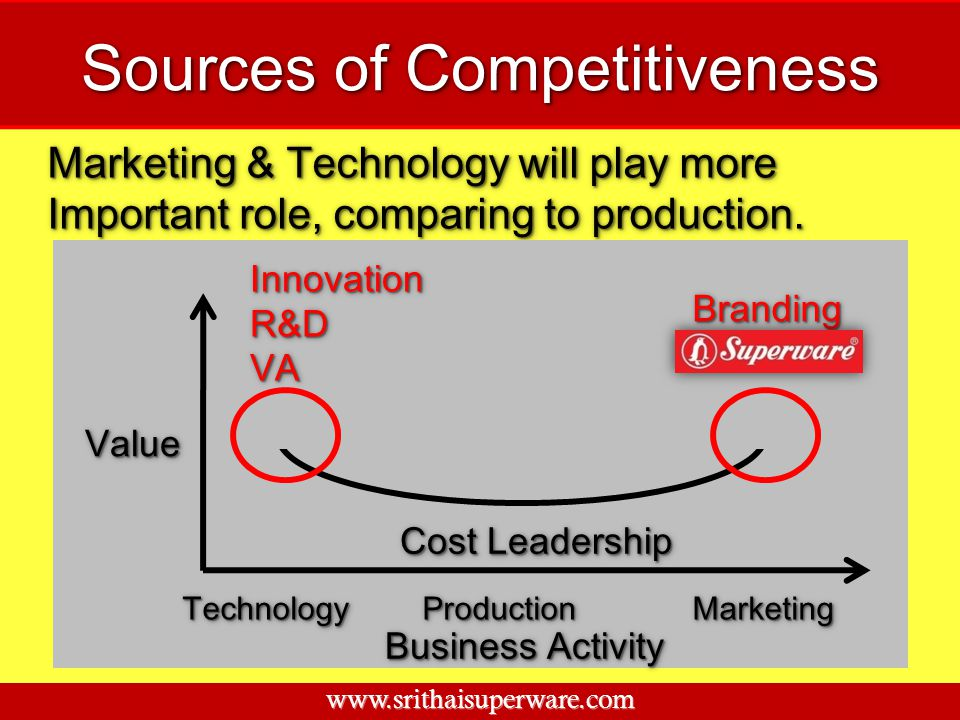 Sources of Competitiveness Marketing & Technology will play more Important role, comparing to production. Marketing & Technology will play more Import