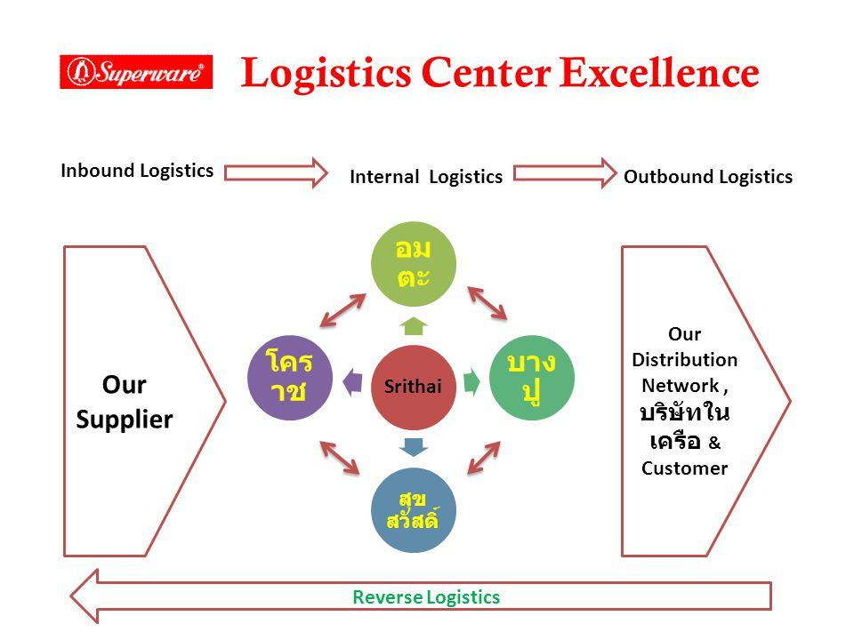 Logistics Center Excellence Our Supplier Inbound Logistics Internal LogisticsOutbound Logistics Our Distribution Network, บริษัทใน เครือ & Customer Re