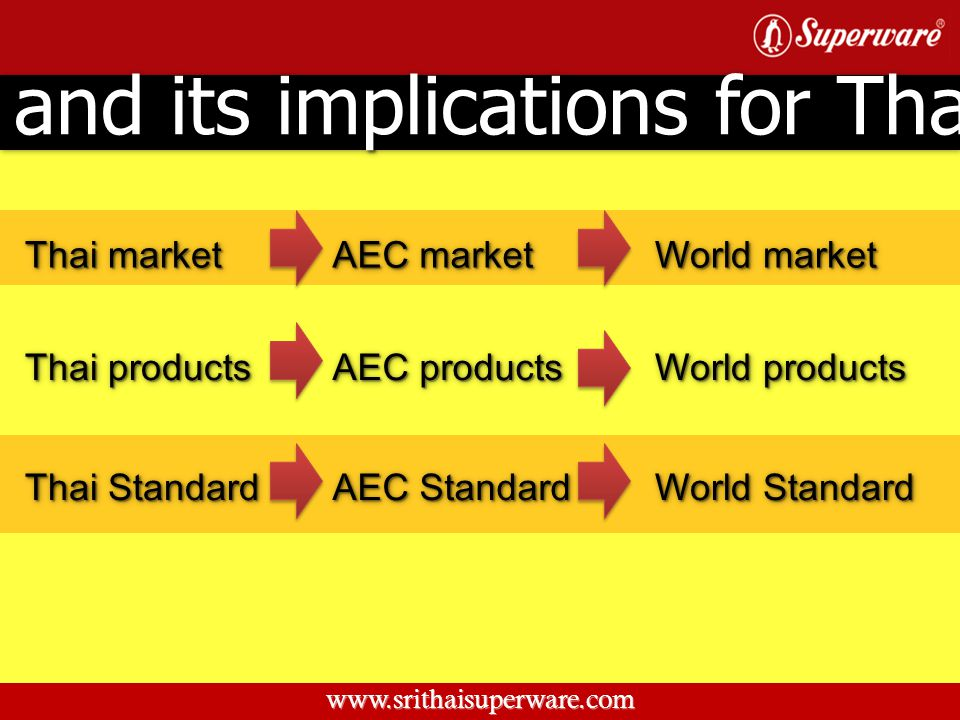 AEC and its implications for Thailand AEC and its implications for Thailand Thai market www.srithaisuperware.com Thai products Thai Standard AEC marke