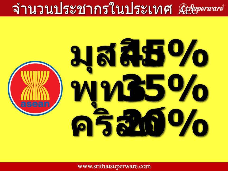 โลกโลก จำนวนประชากรในประเทศ AEC จำนวนประชากรในประเทศ AEC เอเซียเอเซีย 6,981 ล้านคน 4,953 ล้านคน www.srithaisuperware.com