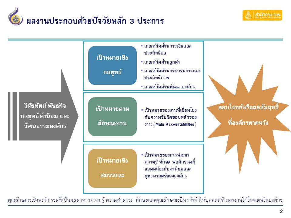 2 วิสัยทัศน์ พันธกิจ กลยุทธ์ ค่านิยม และ วัฒนธรรมองค์กร  เกณฑ์วัดด้านการเงินและ ประสิทธิผล  เกณฑ์วัดด้านลูกค้า  เกณฑ์วัดด้านกระบวนการและ ประสิทธิภาพ  เกณฑ์วัดด้านพัฒนาองค์กร เป้าหมายเชิง กลยุทธ์  เป้าหมายของงานที่เชื่อมโยง กับความรับผิดชอบหลักของ งาน (Main Accountabilities) เป้าหมายตาม ลักษณะงาน  เป้าหมายของการพัฒนา ความรู้ ทักษะ พฤติกรรมที่ สอดคล้องกับค่านิยมและ ยุทธศาสตร์ขององค์กร เป้าหมายเชิง สมรรถนะ ตอบโจทย์หรือผลสัมฤทธิ์ ที่องค์กรคาดหวัง ผลงานประกอบด้วยปัจจัยหลัก 3 ประการ คุณลักษณะเชิงพฤติกรรมที่เป็นผลมาจากความรู้ ความสามารถ ทักษะและคุณลักษณะอื่นๆ ที่ทำให้บุคคลสร้างผลงานได้โดดเด่นในองค์กร