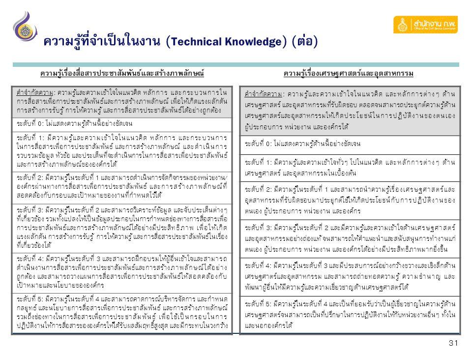 31 ความรู้ที่จำเป็นในงาน (Technical Knowledge) (ต่อ) คำจำกัดความ: ความรู้และความเข้าใจในแนวคิด หลักการ และกระบวนการใน การสื่อสารเพื่อการประชาสัมพันธ์และการสร้างภาพลักษณ์ เพื่อให้เกิดแรงผลักดัน การสร้างการรับรู้ การให้ความรู้ และการสื่อสารประชาสัมพันธ์ได้อย่างถูกต้อง ระดับที่ 0: ไม่แสดงความรู้ด้านนี้อย่างชัดเจน ระดับที่ 1: มีความรู้และความเข้าใจในแนวคิด หลักการ และกระบวนการ ในการสื่อสารเพื่อการประชาสัมพันธ์ และการสร้างภาพลักษณ์ และดำเนินการ รวบรวมข้อมูล หัวข้อ และประเด็นที่จะดำเนินการในการสื่อสารเพื่อประชาสัมพันธ์ และการสร้างภาพลักษณ์ขององค์กรได้ ระดับที่ 2: มีความรู้ในระดับที่ 1 และสามารถดำเนินการจัดกิจกรรมของหน่วยงาน/ องค์กรผ่านทางการสื่อสารเพื่อการประชาสัมพันธ์ และการสร้างภาพลักษณ์ที่ สอดคล้องกับกรอบและเป้าหมายของงานที่กำหนดไว้ได้ ระดับที่ 3: มีความรู้ในระดับที่ 2 และสามารถวิเคราะห์ข้อมูล และจับประเด็นต่างๆ ที่เกี่ยวข้อง รวมทั้งแปลงให้เป็นข้อมูลประกอบในการกำหนดช่องทางการสื่อสารเพื่อ การประชาสัมพันธ์และการสร้างภาพลักษณ์ได้อย่างมีประสิทธิภาพ เพื่อให้เกิด แรงผลักดัน การสร้างการรับรู้ การให้ความรู้ และการสื่อสารประชาสัมพันธ์ในเรื่อง ที่เกี่ยวข้องได้ ระดับที่ 4: มีความรู้ในระดับที่ 3 และสามารถฝึกอบรมให้ผู้อื่นเข้าใจและสามารถ ดำเนินงานการสื่อสารเพื่อการประชาสัมพันธ์และการสร้างภาพลักษณ์ได้อย่าง ถูกต้อง และสามารถวางแผนการสื่อสารเพื่อการประชาสัมพันธ์ให้สอดคล้องกับ เป้าหมายและนโยบายขององค์กร ระดับที่ 5: มีความรู้ในระดับที่ 4 และสามารถคาดการณ์บริหารจัดการ และกำหนด กลยุทธ์ และนโยบายการสื่อสารเพื่อการประชาสัมพันธ์ และการสร้างภาพลักษณ์ รวมถึงช่องทางในการสื่อสารเพื่อการประชาสัมพันธ์ เพื่อใช้เป็นกรอบในการ ปฏิบัติงานให้การสื่อสารขององค์กรให้ได้รับผลสัมฤทธิ์สูงสุด และมีกระทบในวงกว้าง ความรู้เรื่องสื่อสารประชาสัมพันธ์และสร้างภาพลักษณ์ ความรู้เรื่องเศรษฐศาสตร์และอุตสาหกรรม คำจำกัดความ: ความรู้และความเข้าใจในแนวคิด และหลักการต่างๆ ด้าน เศรษฐศาสตร์ และอุตสาหกรรมที่รับผิดชอบ ตลอดจนสามารถประยุกต์ความรู้ด้าน เศรษฐศาสตร์และอุตสาหกรรมให้เกิดประโยชน์ในการปฏิบัติงานของตนเอง ผู้ประกอบการ หน่วยงาน และองค์กรได้ ระดับที่ 0: ไม่แสดงความรู้ด้านนี้อย่างชัดเจน ระดับที่ 1: มีความรู้และความเข้าใจทั่วๆ 
