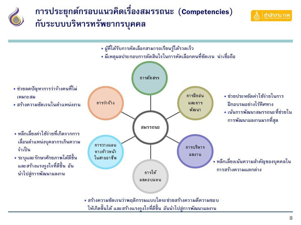 8 การประยุกต์กรอบแนวคิดเรื่องสมรรถนะ (Competencies) กับระบบบริหารทรัพยากรบุคคล การว่าจ้าง การวางแผน ทางก้าวหน้า ในสายอาชีพ การให้ ผลตอบแทน การบริหาร ผลงาน การฝึกฝน และการ พัฒนา การคัดสรร สมรรถนะ ช่วยลดปัญหาการว่าจ้างคนที่ไม่ เหมาะสม สร้างความชัดเจนในตำแหน่งงาน ผู้ที่ได้รับการคัดเลือกสามารถเรียนรู้ได้รวดเร็ว มีเหตุผลประกอบการตัดสินใจในการคัดเลือกคนที่ชัดเจน น่าเชื่อถือ ช่วยประหยัดค่าใช้จ่ายในการ ฝึกอบรมอย่างไร้ทิศทาง เน้นการพัฒนาสมรรถนะที่ช่วยใน การพัฒนาผลงานมากที่สุด หลีกเลี่ยงเน้นความสำคัญของบุคคลใน การสร้างความแตกต่าง สร้างความชัดเจนว่าพฤติกรรมแบบใดจะช่วยสร้างความดีความชอบ ให้เกิดขึ้นได้ และสร้างแรงจูงใจที่ดีขึ้น อันนำไปสู่การพัฒนาผลงาน หลีกเลี่ยงค่าใช้จ่ายที่เกิดจากการ เลื่อนตำแหน่งบุคลากรเกินความ จำเป็น ระบุและรักษาศักยภาพได้ดีขึ้น และสร้างแรงจูงใจที่ดีขึ้น อัน นำไปสู่การพัฒนาผลงาน