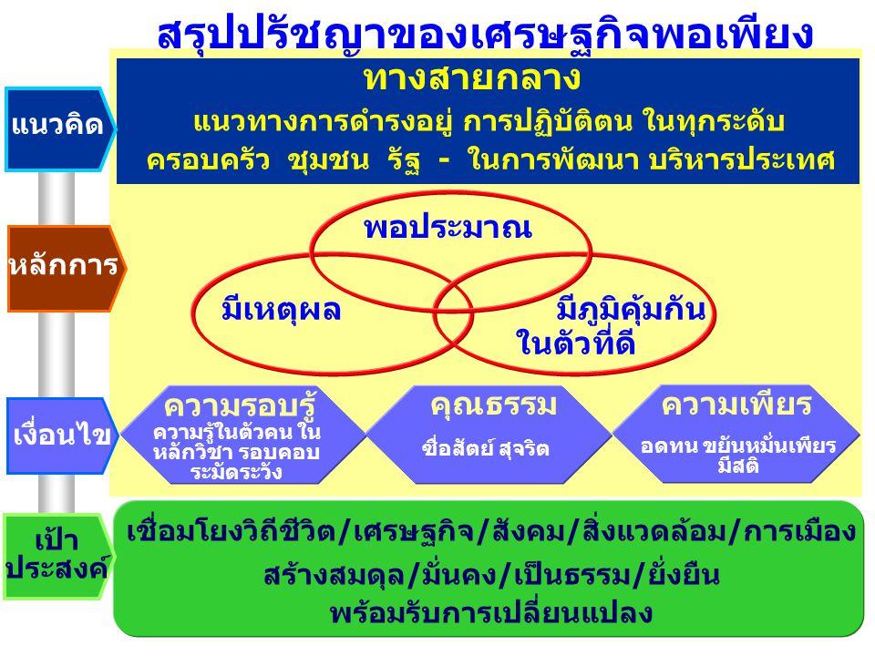 สรุปปรัชญาของเศรษฐกิจพอเพียง แนวคิด หลักการ เงื่อนไข เป้า ประสงค์ ทางสายกลาง แนวทางการดำรงอยู่ การปฏิบัติตน ในทุกระดับ ครอบครัว ชุมชน รัฐ - ในการพัฒนา บริหารประเทศ พอประมาณ มีเหตุผล มีภูมิคุ้มกัน ในตัวที่ดี ความรอบรู้ คุณธรรมความเพียร ความรู้ในตัวคน ใน หลักวิชา รอบคอบ ระมัดระวัง ซื่อสัตย์ สุจริต อดทน ขยันหมั่นเพียร มีสติ เชื่อมโยงวิถีชีวิต / เศรษฐกิจ / สังคม / สิ่งแวดล้อม / การเมือง สร้างสมดุล / มั่นคง / เป็นธรรม / ยั่งยืน พร้อมรับการเปลี่ยนแปลง