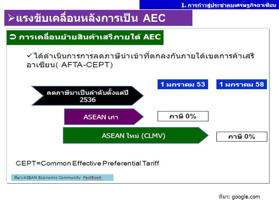  แรงขับเคลื่อนหลังการเป็น AEC ที่มา: google.com