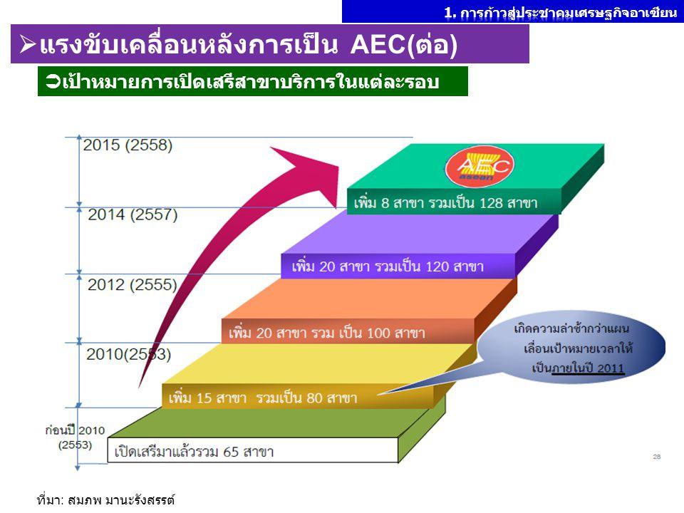 ที่มา : สมภพ มานะรังสรรต์  เป้าหมายการเปิดเสรีสาขาบริการในแต่ละรอบ  แรงขับเคลื่อนหลังการเป็น AEC( ต่อ )