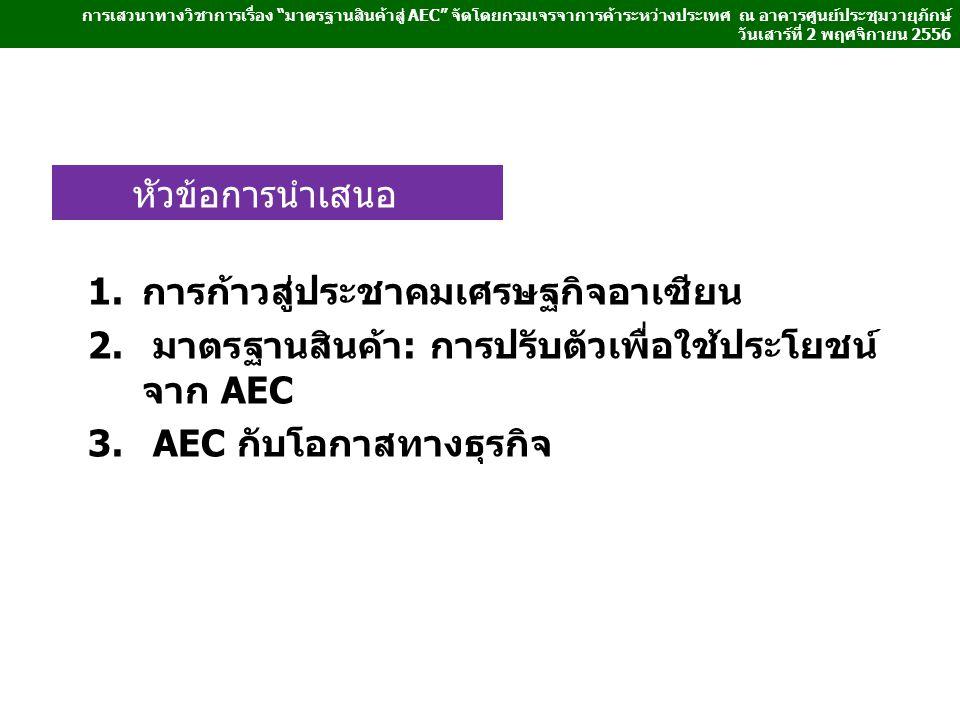 หัวข้อการนำเสนอ 1.การก้าวสู่ประชาคมเศรษฐกิจอาเซียน 2. มาตรฐานสินค้า: การปรับตัวเพื่อใช้ประโยชน์ จาก AEC 3. AEC กับโอกาสทางธุรกิจ การเสวนาทางวิชาการเรื