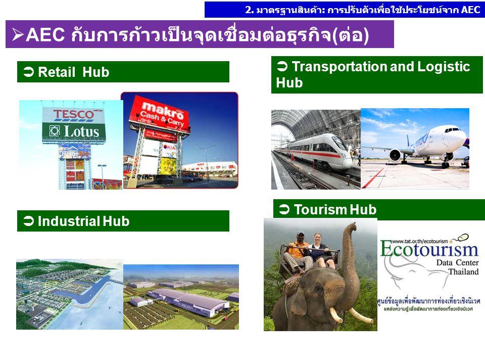  Retail Hub  Industrial Hub  Transportation and Logistic Hub  Tourism Hub 2. มาตรฐานสินค้า: การปรับตัวเพื่อใช้ประโยชน์จาก AEC  AEC กับการก้าวเป็น
