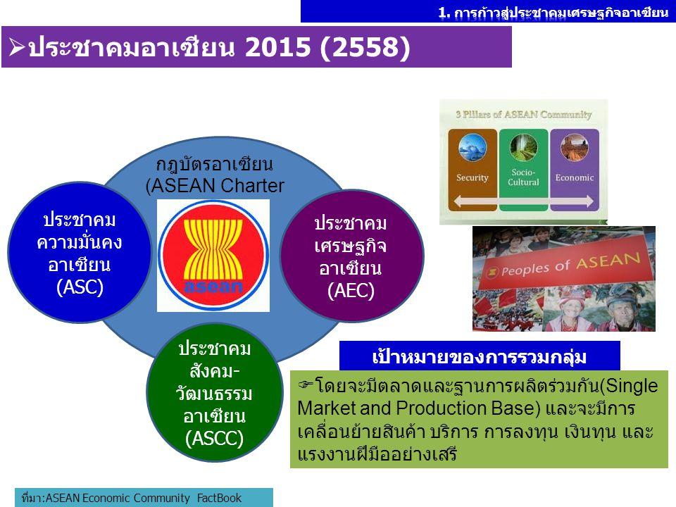 กฎบัตรอาเซียน (ASEAN Charter ประชาคม ความมั่นคง อาเซียน (ASC) ประชาคม เศรษฐกิจ อาเซียน (AEC) ประชาคม สังคม- วัฒนธรรม อาเซียน (ASCC)  ประชาคมอาเซียน 2