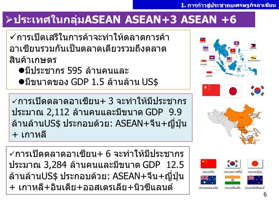 การเปิดเสรีในการค้าจะทำให้ตลาดการค้า อาเซียนรวมกันเป็นตลาดเดียวรวมถึงตลาด สินค้าเกษตร มีประชากร 595 ล้านคนและ มีขนาดของ GDP 1.5 ล้านล้าน US$ การเปิดตล