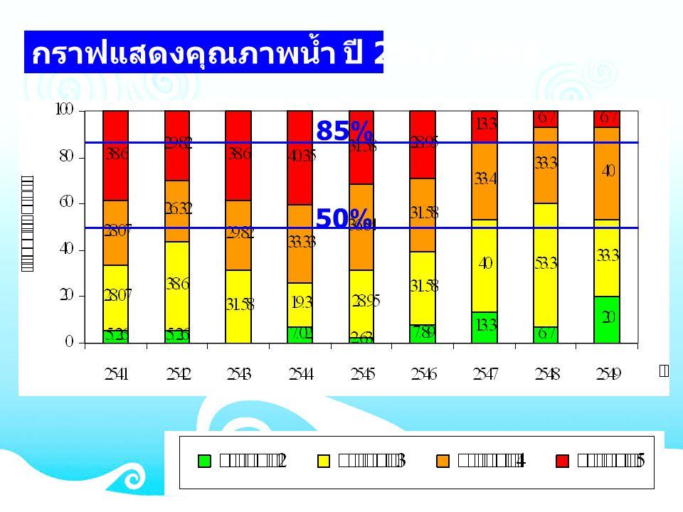 กราฟแสดงคุณภาพน้ำ ปี 2541-2549 85% 50%