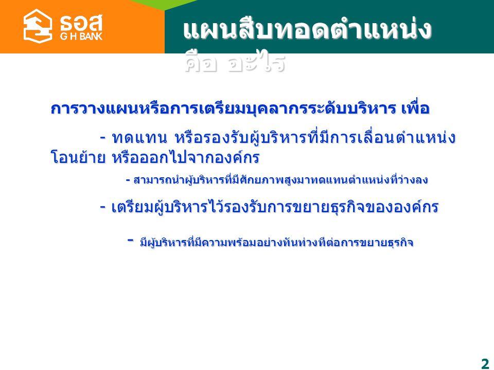 การจัดทำแผนสืบทอด ตำแหน่ง (Succession Plan) ฝ่ายบริหารและ พัฒนาองค์กร ธนาคารอาคาร สงเคราะห์ 21 มีนาคม 2551