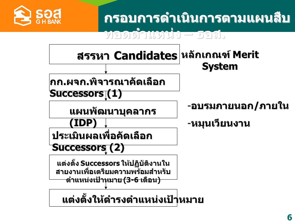 6 กรอบการดำเนินการตามแผนสืบ ทอดตำแหน่ง – ธอส.สรรหา Candidates หลักเกณฑ์ Merit System กก.