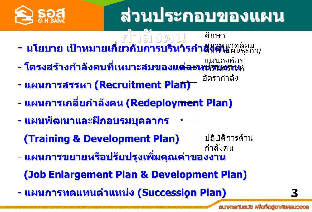 ส่วนประกอบของแผน กำลังคน - นโยบาย เป้าหมายเกี่ยวกับการบริหารกำลังคน - โครงสร้างกำลังคนที่เหมาะสมของแต่ละหน่วยงาน - แผนการสรรหา (Recruitment Plan) - แผนการเกลี่ยกำลังคน (Redeployment Plan) - แผนพัฒนาและฝึกอบรมบุคลากร (Training & Development Plan) (Training & Development Plan) - แผนการขยายหรือปรับปรุงเพิ่มคุณค่าของงาน (Job Enlargement Plan & Development Plan) (Job Enlargement Plan & Development Plan) - แผนการทดแทนตำแหน่ง (Succession Plan) ศึกษา สภาพแวดล้อม ศึกษาแผนธุรกิจ / แผนองค์กร การวิเคราะห์ อัตรากำลัง ปฏิบัติการด้าน กำลังคน 3