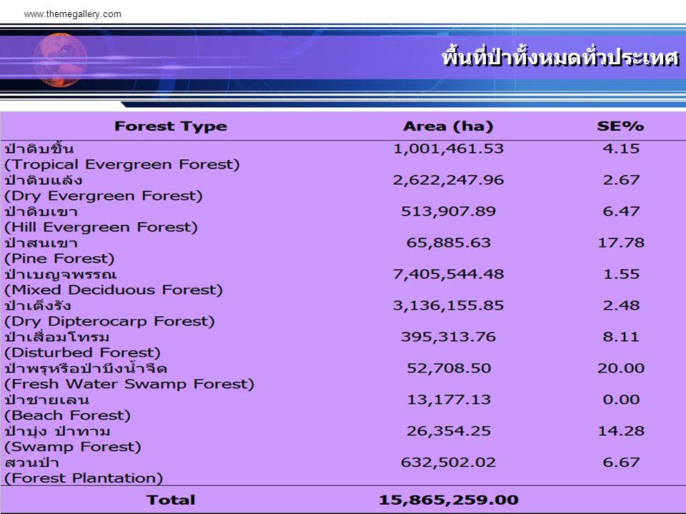 www.themegallery.com พื้นที่ป่าทั้งหมดทั่วประเทศ