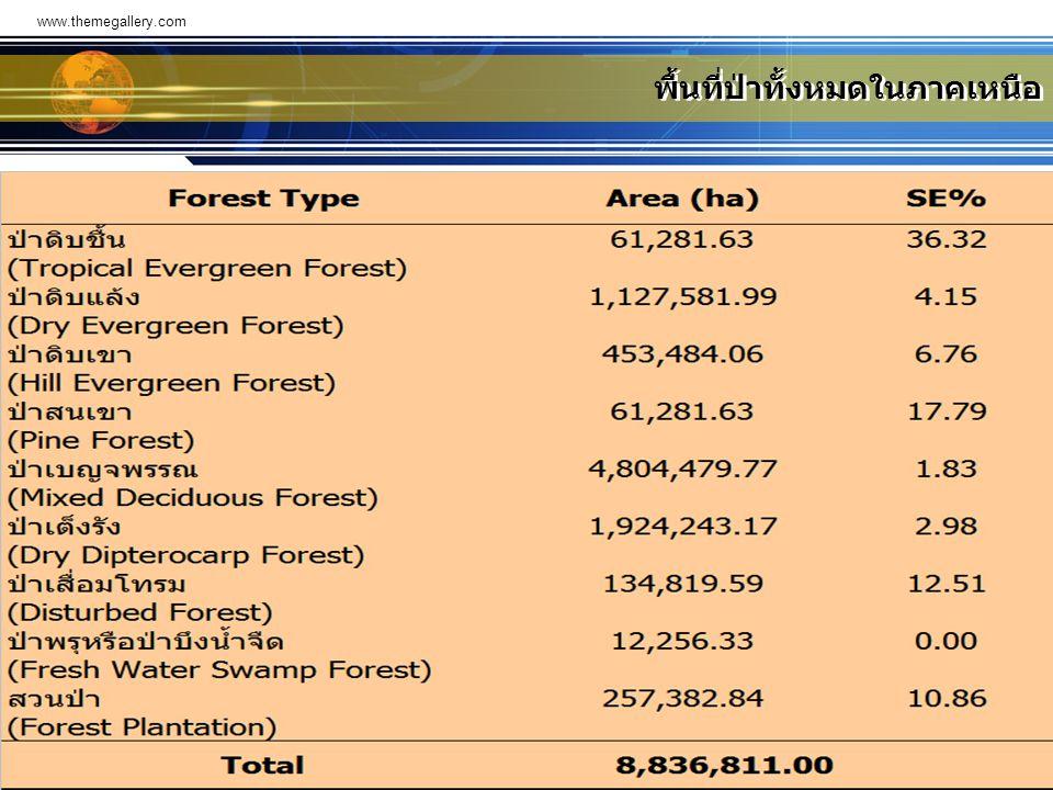 www.themegallery.com พื้นที่ป่าทั้งหมดในภาคเหนือ