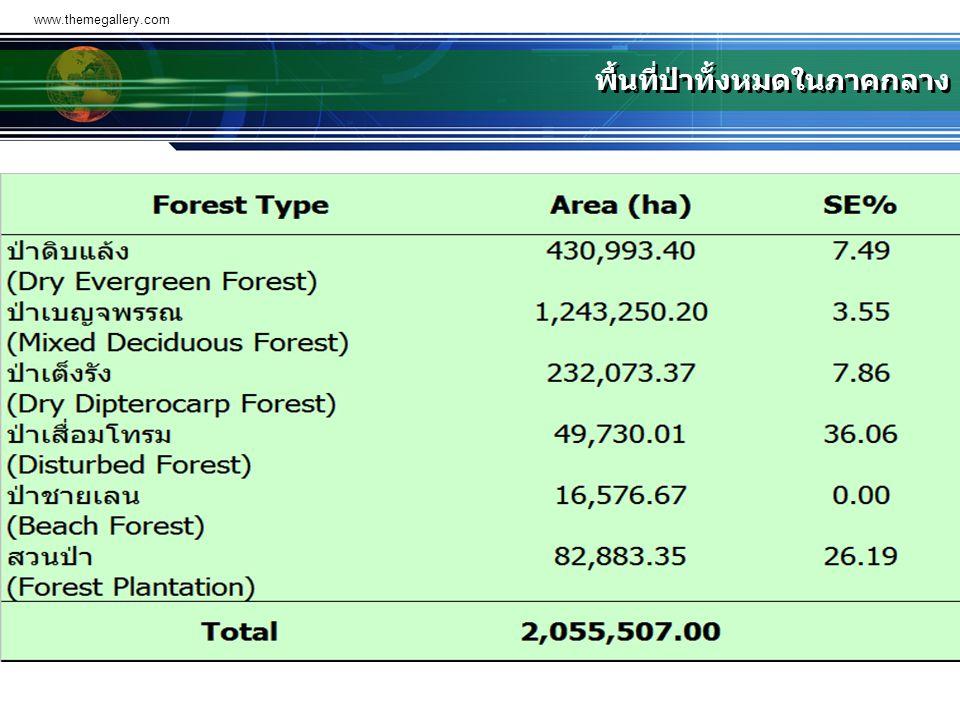 www.themegallery.com พื้นที่ป่าทั้งหมดในภาคกลาง