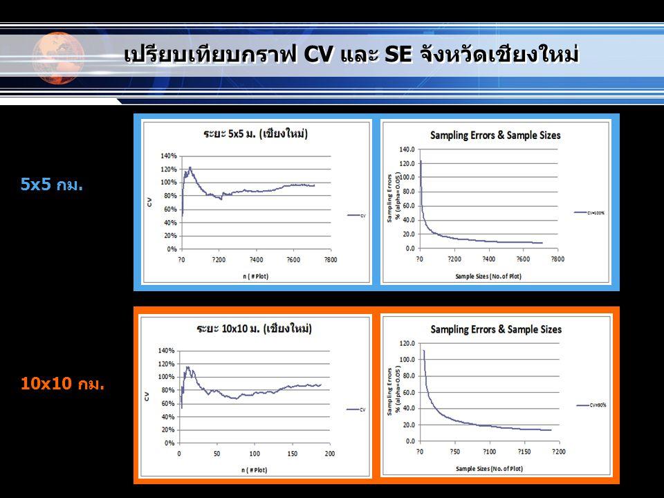 www.themegallery.com เปรียบเทียบกราฟ CV และ SE จังหวัดเชียงใหม่ 5x5 กม. 10x10 กม.