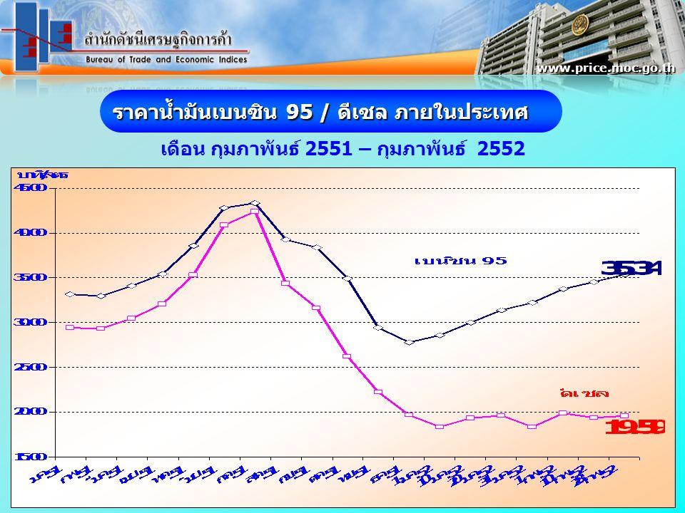 ดัชนีราคาผู้บริโภคพื้นฐานของประเทศ เดือนกุมภาพันธ์ 2552 เท่ากับ 102.8 กพ.52 / มค.52 สูงขึ้นร้อยละ 0.4 กพ.52 / กพ.51 สูงขึ้นร้อยละ 1.8 www.price.moc.go.th ( มค.-กพ.52)/(มค.-กพ.51) สูงขึ้นร้อยละ 1.7 มค.52 102.4 -0.1 1.6
