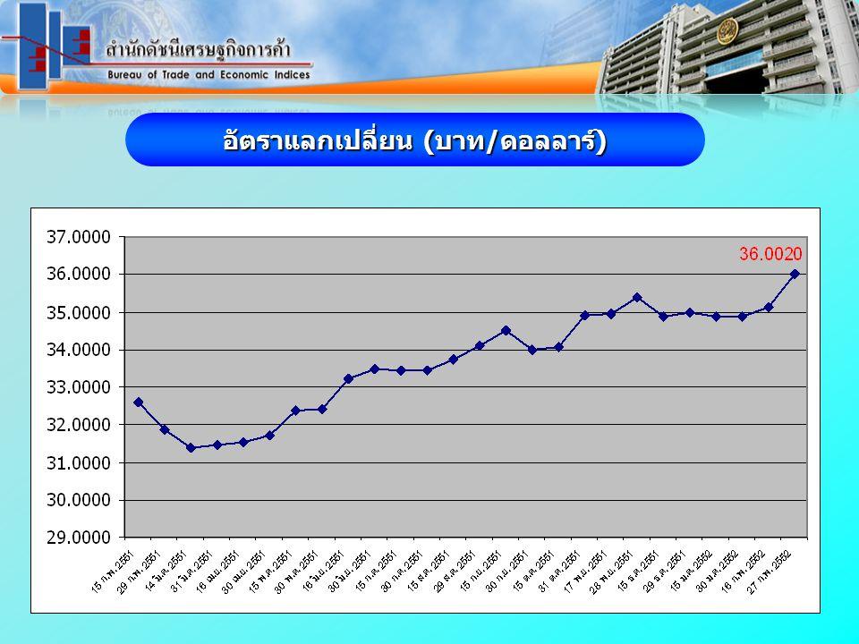 ดัชนี (2550 = 100) อัตรา (%) www.price.moc.go.th ดัชนีราคาผู้บริโภคพื้นฐานของประเทศ กพ.52 เทียบเดือนที่ผ่านมา