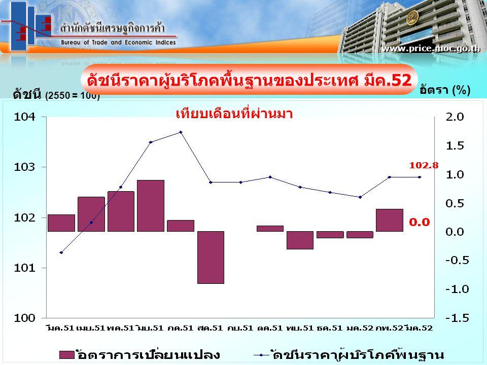ดัชนี (2550 = 100) อัตรา (%) www.price.moc.go.th ดัชนีราคาผู้บริโภคพื้นฐานของประเทศ มีค.52 เทียบเดือนที่ผ่านมา