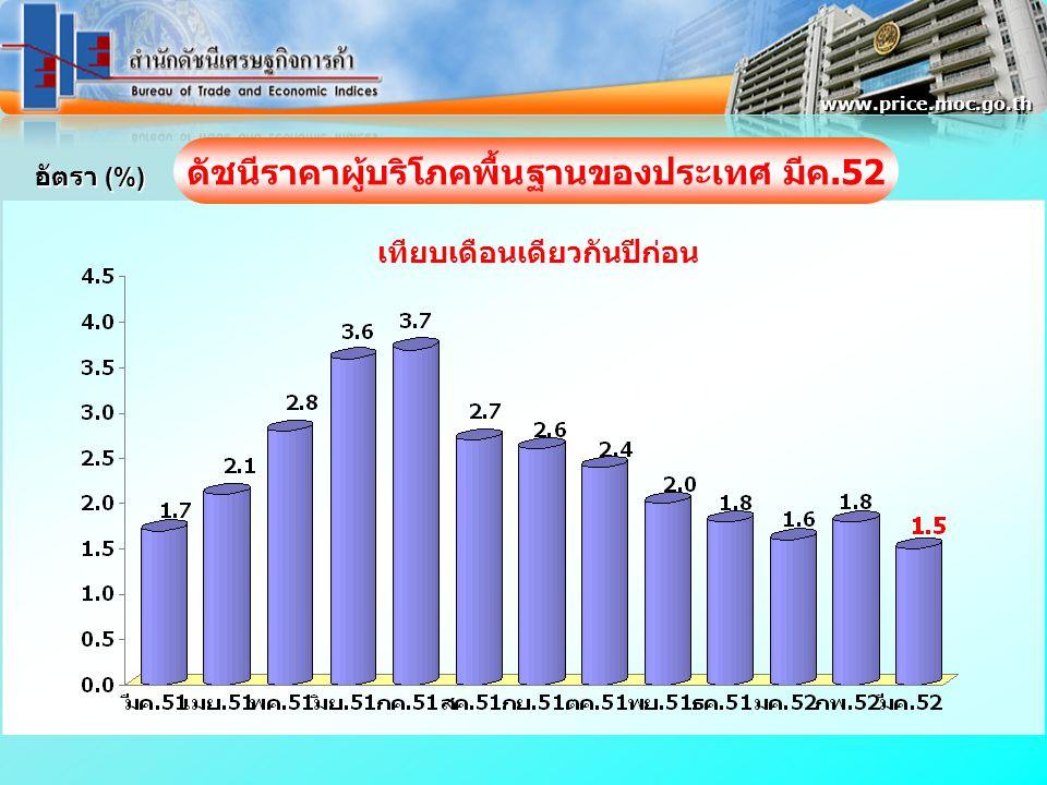 อัตรา (%) www.price.moc.go.th ดัชนีราคาผู้บริโภคพื้นฐานของประเทศ มีค.52 เทียบเดือนเดียวกันปีก่อน