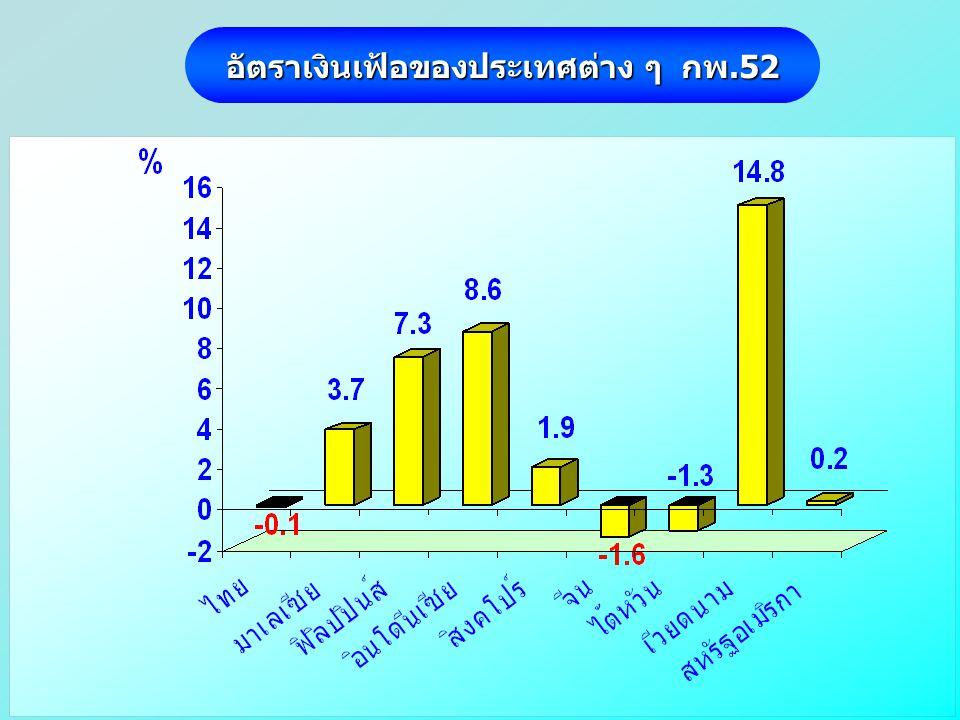 อัตราเงินเฟ้อของประเทศต่าง ๆ กพ.52