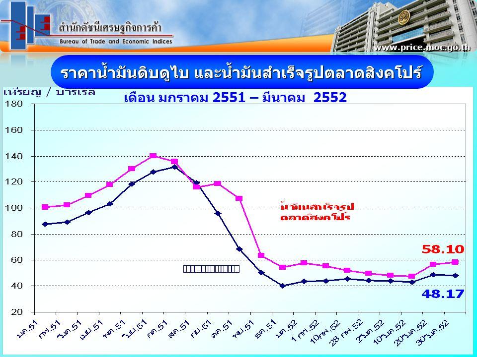 ราคาน้ำมันดิบดูไบ และน้ำมันสำเร็จรูปตลาดสิงคโปร์ เดือน มกราคม 2551 – มีนาคม 2552 www.price.moc.go.th