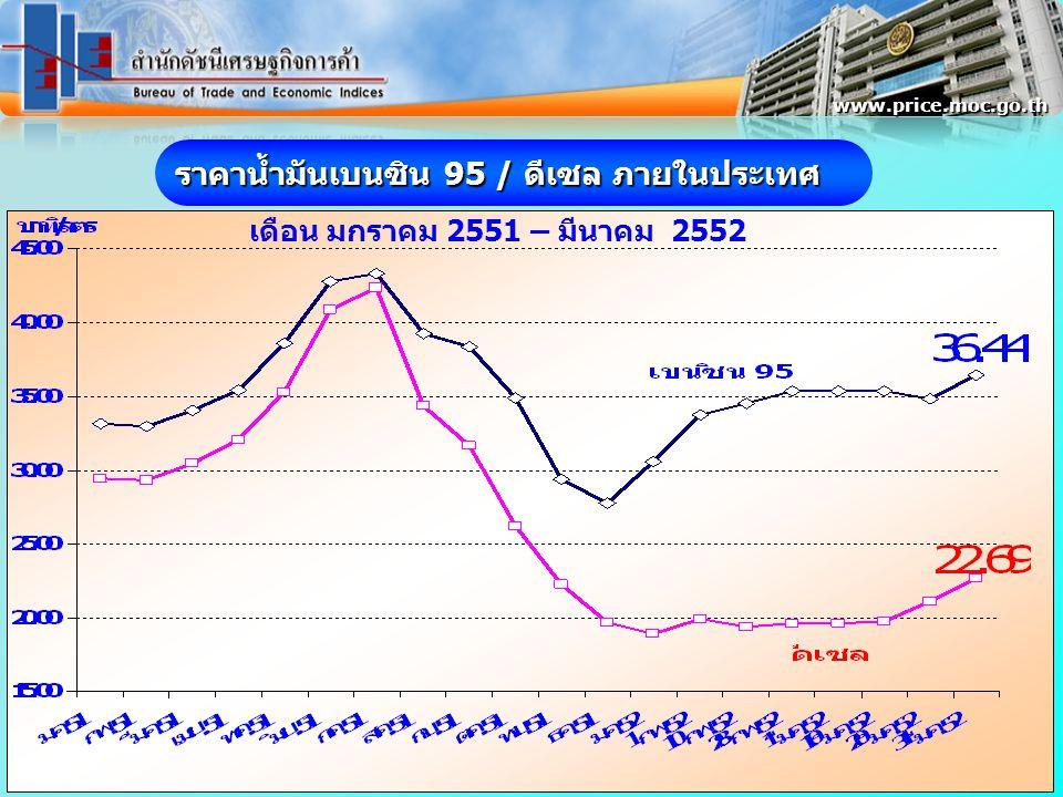 ราคาน้ำมันเบนซิน 95 / ดีเซล ภายในประเทศ เดือน มกราคม 2551 – มีนาคม 2552 www.price.moc.go.th