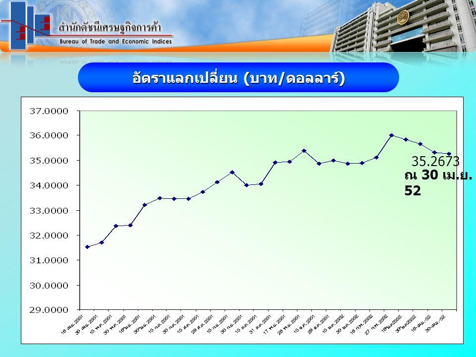 อัตราแลกเปลี่ยน (บาท/ดอลลาร์) ณ 30 เม. ย. 52 35.2673
