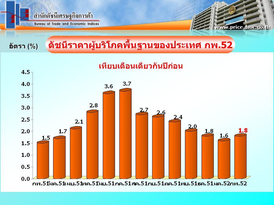 อัตรา (%) www.price.moc.go.th ดัชนีราคาผู้บริโภคพื้นฐานของประเทศ กพ.52 เทียบเดือนเดียวกันปีก่อน