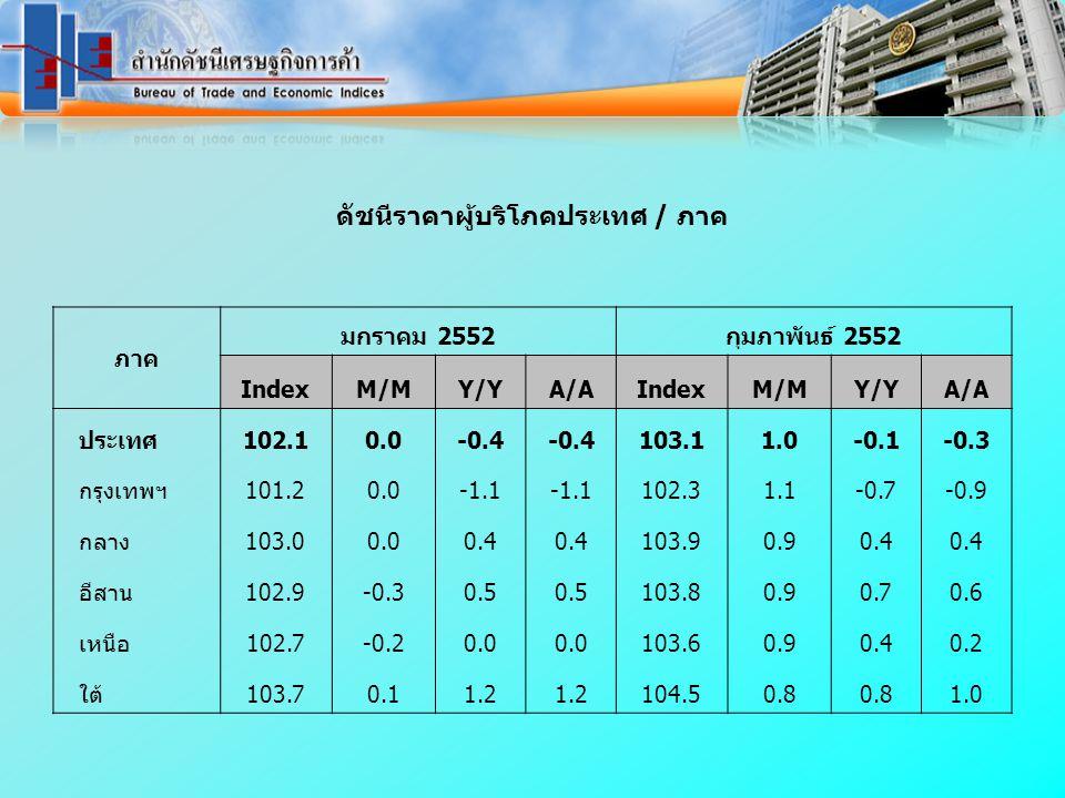 ดัชนีราคาผู้บริโภคประเทศ / ภาค ภาค มกราคม 2552กุมภาพันธ์ 2552 IndexM/MM/MY/YY/YA/AA/A M/MM/MY/YY/YA/AA/A ประเทศ102.10.0-0.4 103.11.0-0.1-0.3 กรุงเทพฯ1