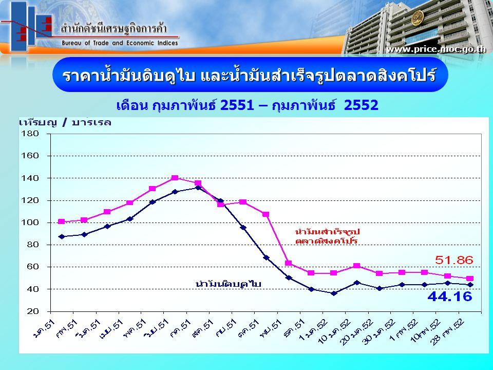 ราคาน้ำมันดิบดูไบ และน้ำมันสำเร็จรูปตลาดสิงคโปร์ เดือน กุมภาพันธ์ 2551 – กุมภาพันธ์ 2552 www.price.moc.go.th