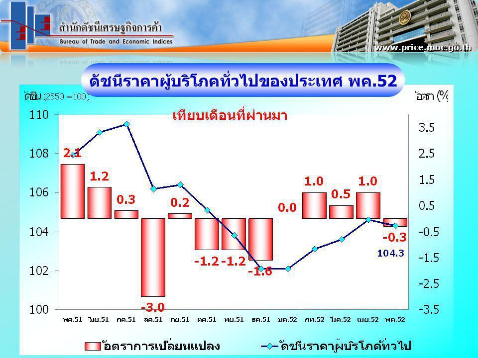 ดัชนีราคาผู้บริโภคทั่วไปของประเทศ พค.52 www.price.moc.go.th เทียบเดือนที่ผ่านมา