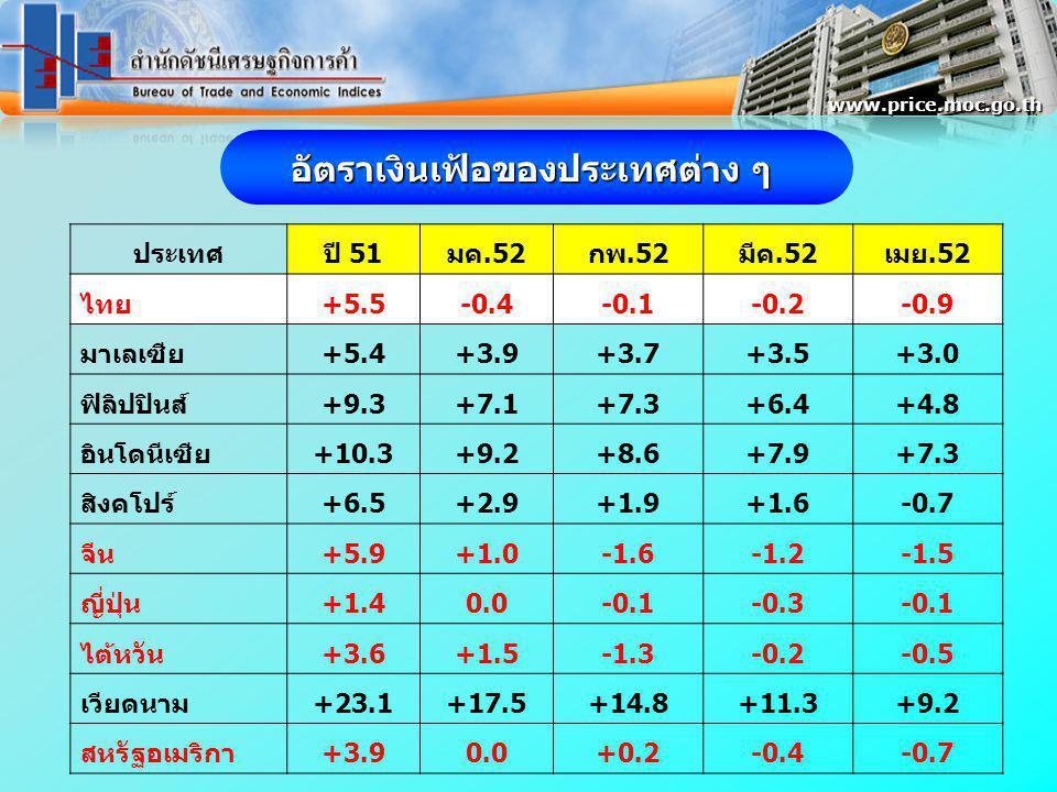 ประเทศปี 51มค.52กพ.52มีค.52เมย.52 ไทย+5.5-0.4-0.1-0.2-0.9 มาเลเซีย+5.4+3.9+3.7+3.5+3.0 ฟิลิปปินส์+9.3+7.1+7.3+6.4+4.8 อินโดนีเซีย+10.3+9.2+8.6+7.9+7.3 สิงคโปร์+6.5+2.9+1.9+1.6-0.7 จีน+5.9+1.0-1.6-1.2-1.5 ญี่ปุ่น+1.40.0-0.1-0.3-0.1 ไต้หวัน+3.6+1.5-1.3-0.2-0.5 เวียดนาม+23.1+17.5+14.8+11.3+9.2 สหรัฐอเมริกา+3.90.0+0.2-0.4-0.7 อัตราเงินเฟ้อของประเทศต่าง ๆ www.price.moc.go.th