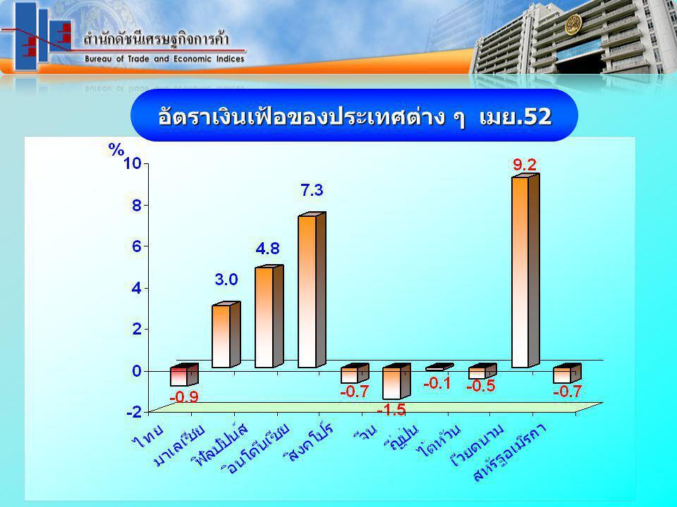 ราคาน้ำมันดิบดูไบ และน้ำมันสำเร็จรูปตลาดสิงคโปร์ เดือน มกราคม 2551 – พฤษภาคม 2552 www.price.moc.go.th