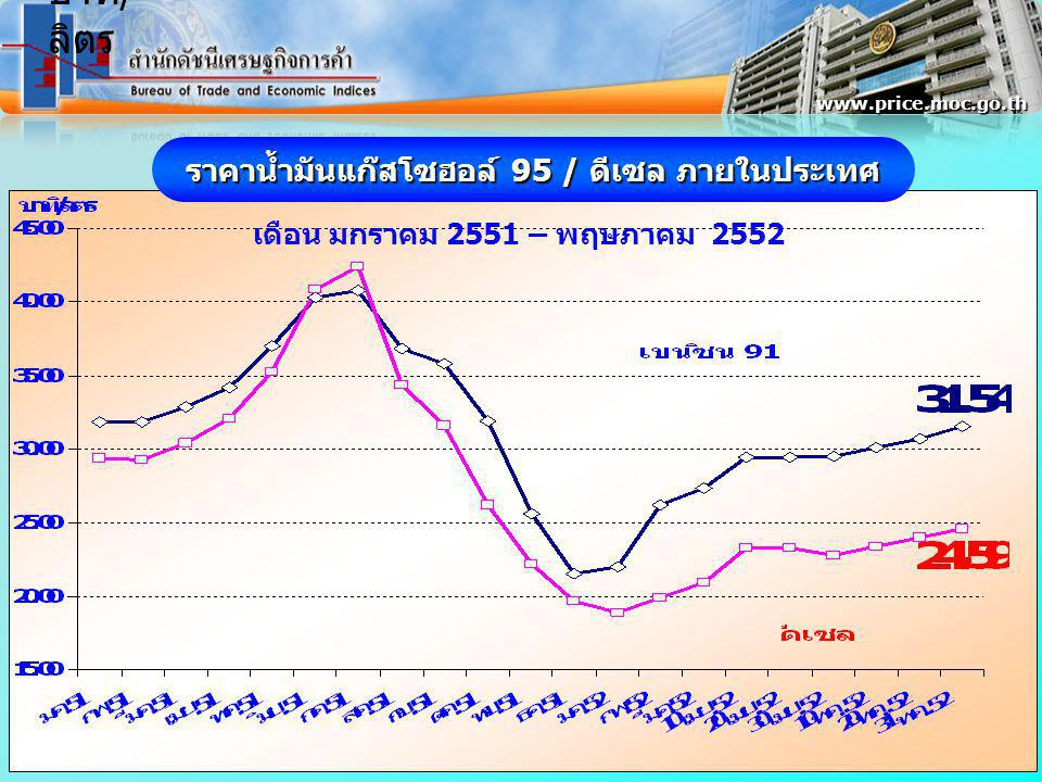 ดัชนีราคาผู้บริโภคพื้นฐานของประเทศ เดือนพฤษภาคม 2552 เท่ากับ 102.3 พค.52 / เมย.52 ลดลงร้อยละ -0.6 พค.52 / พค.51 ลดลงร้อยละ -0.3 www.price.moc.go.th ( มค.-พค.52)/(มค.-พค.51) สูงขึ้นร้อยละ +1.1 เมย.52 102.9 +0.1 +1.0 +1.4