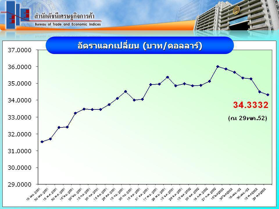 www.price.moc.go.th ดัชนีราคาผู้บริโภคพื้นฐานของประเทศ พค.52 เทียบเดือนที่ผ่านมา