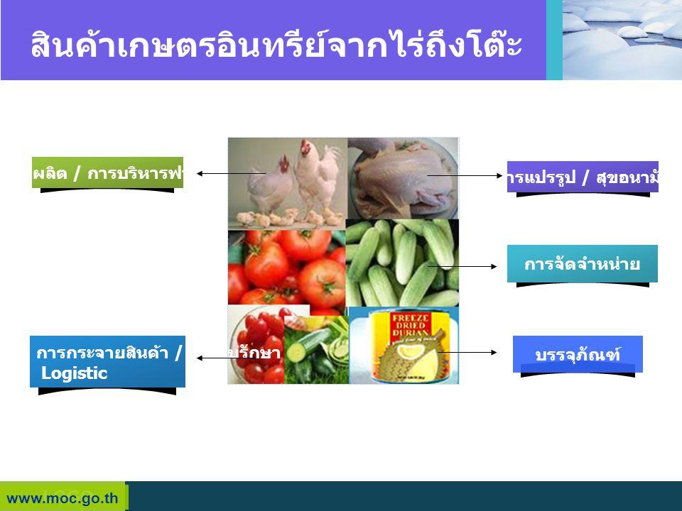 LOGO สินค้าเกษตรอินทรีย์จากไร่ถึงโต๊ะ www.moc.go.th การผลิต / การบริหารฟาร์ม การแปรรูป / สุขอนามัย การกระจายสินค้า / จัดเก็บรักษา Logistic บรรจุภัณฑ์