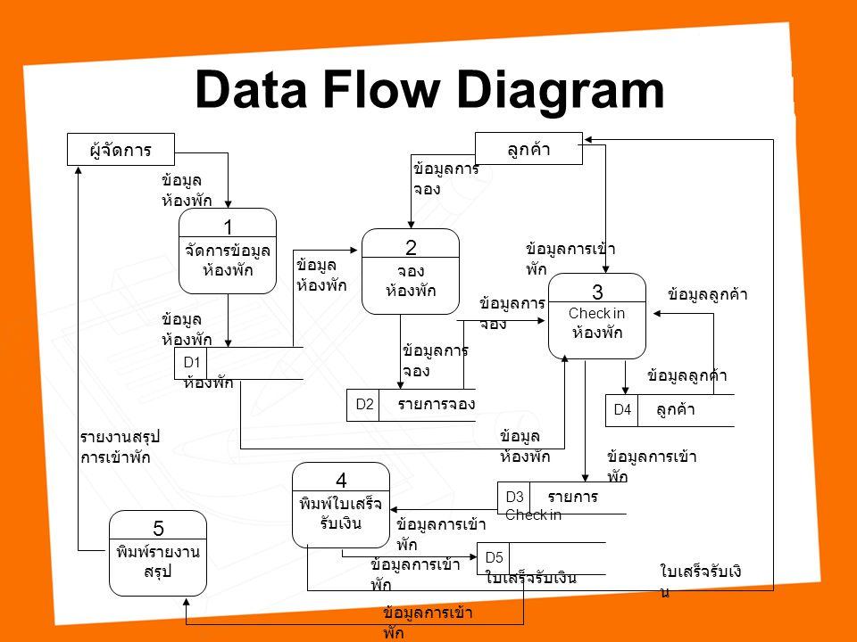 Data Flow Diagram 1 จัดการข้อมูล ห้องพัก ผู้จัดการ ข้อมูล ห้องพัก D1 ห้องพัก ข้อมูลการ จอง ลูกค้า 2 จอง ห้องพัก ข้อมูล ห้องพัก D2 รายการจอง ข้อมูลการ