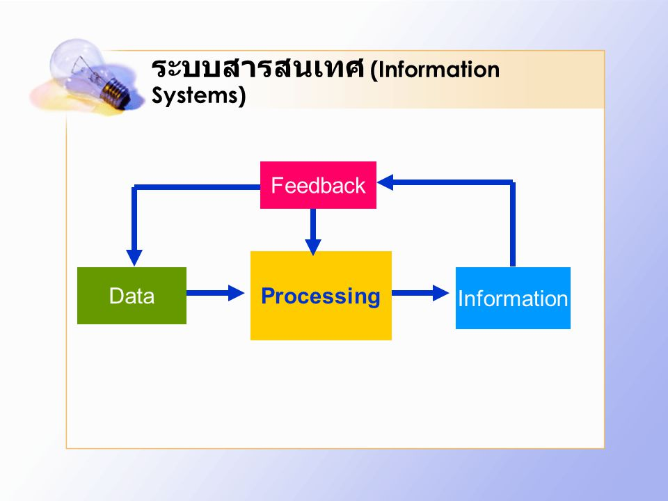 ระบบสารสนเทศ (Information Systems) Data Processing Information Feedback