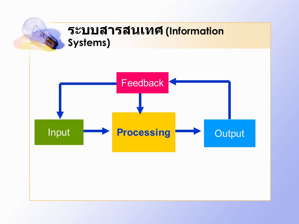 ระบบสารสนเทศ (Information Systems) Input Processing Output Feedback